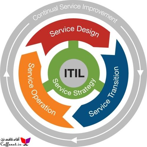استاندارد بین المللی مدیریت و راهبری خدمات فناوری اطلاعات ITIL/ISO 20000
